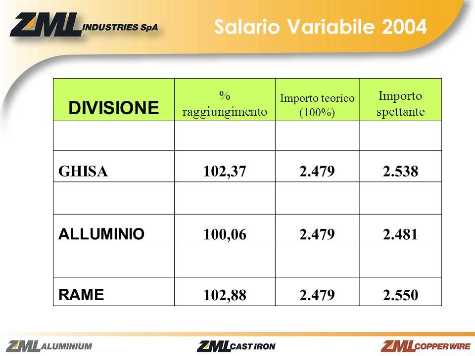 Salario Variabile 2004 DIVISIONE GHISA 102,37 2.479 2.538 ALLUMINIO