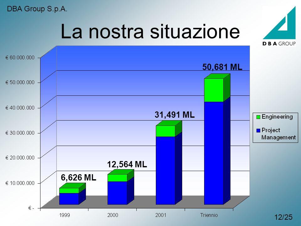 La nostra situazione 50,681 ML 31,491 ML 12,564 ML 6,626 ML