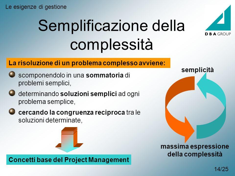 Semplificazione della complessità