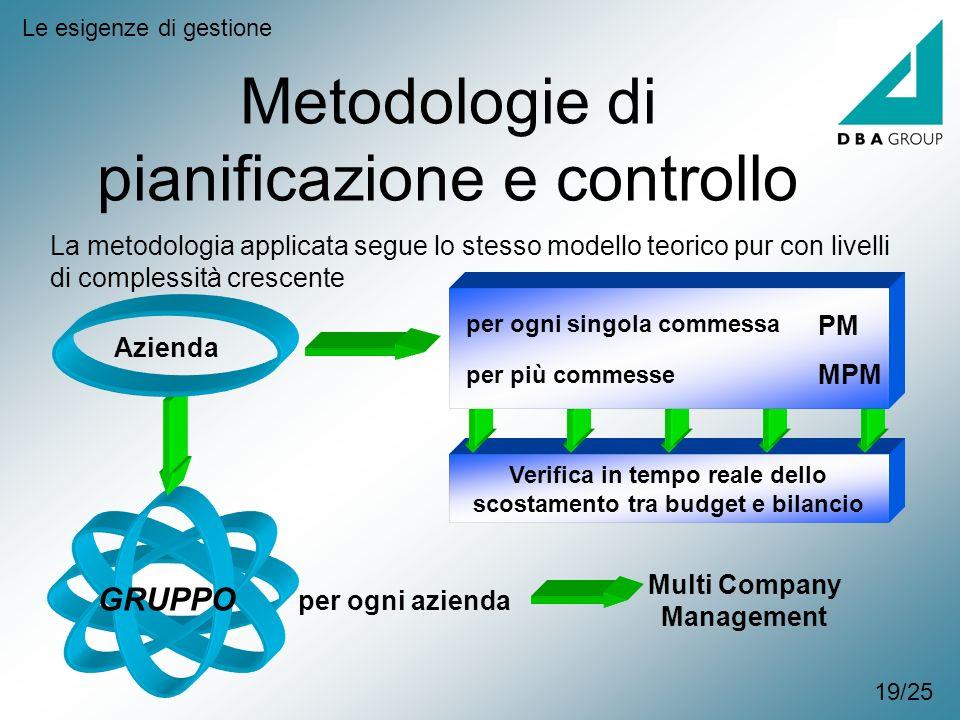 Metodologie di pianificazione e controllo