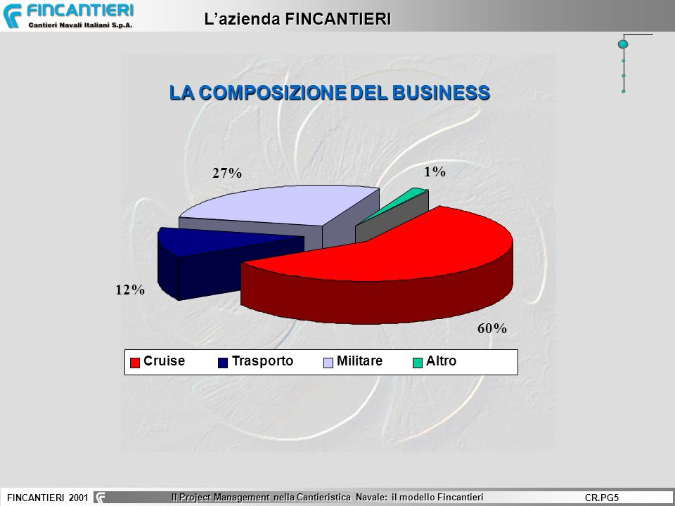 L'azienda FINCANTIERI LA COMPOSIZIONE DEL BUSINESS