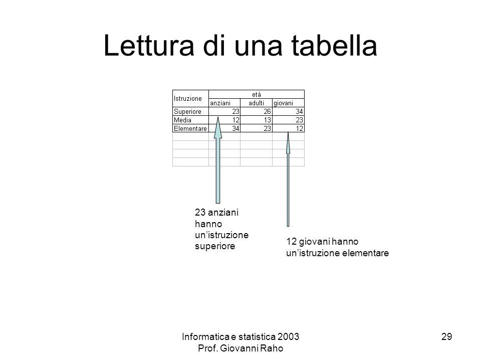 Informatica e statistica 2003 Prof. Giovanni Raho