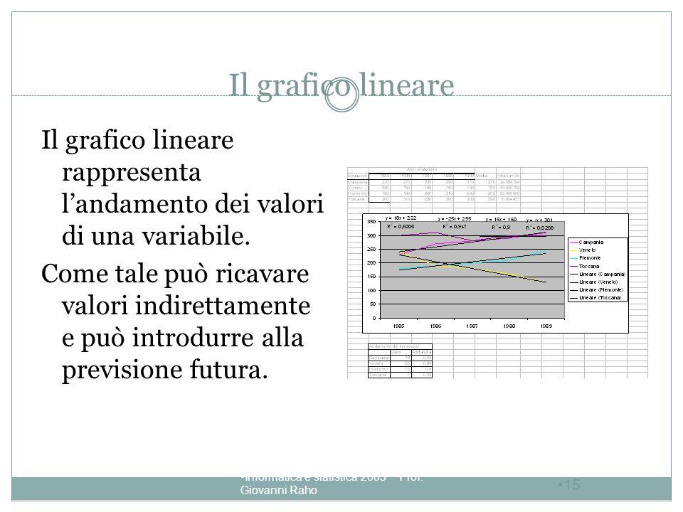 Il grafico lineare Il grafico lineare rappresenta l'andamento dei valori di una variabile.