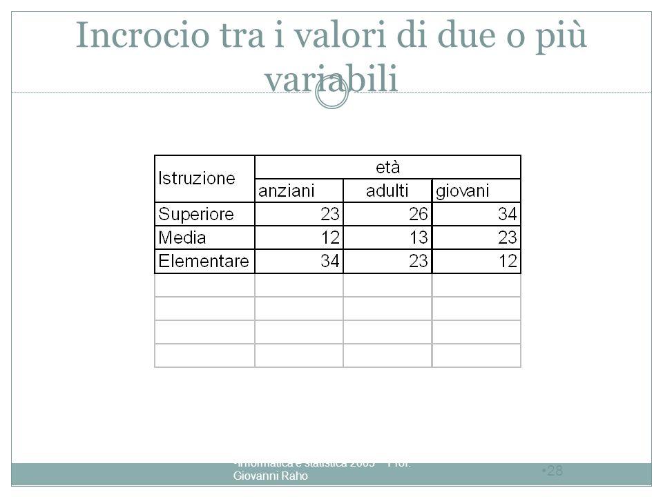 Incrocio tra i valori di due o più variabili