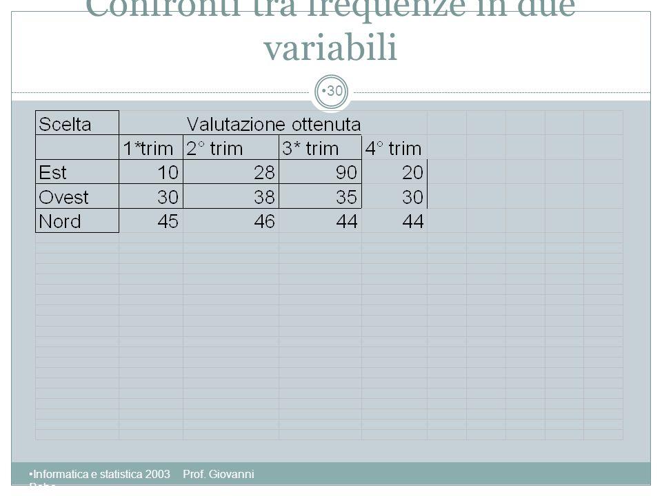 Confronti tra frequenze in due variabili