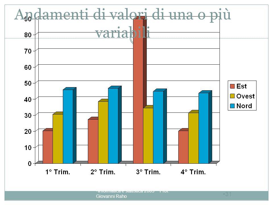 Andamenti di valori di una o più variabili