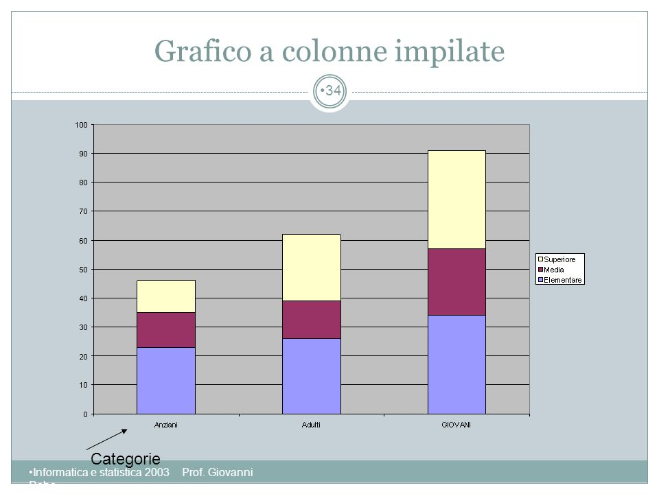 Grafico a colonne impilate