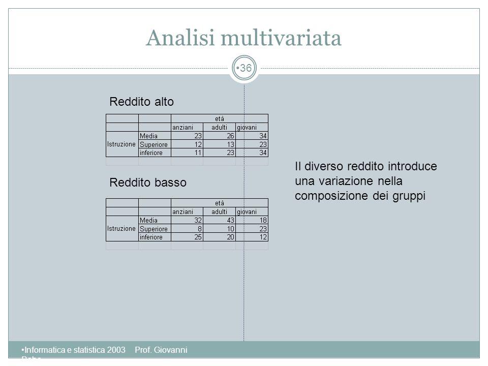 Analisi multivariata Reddito alto Il diverso reddito introduce