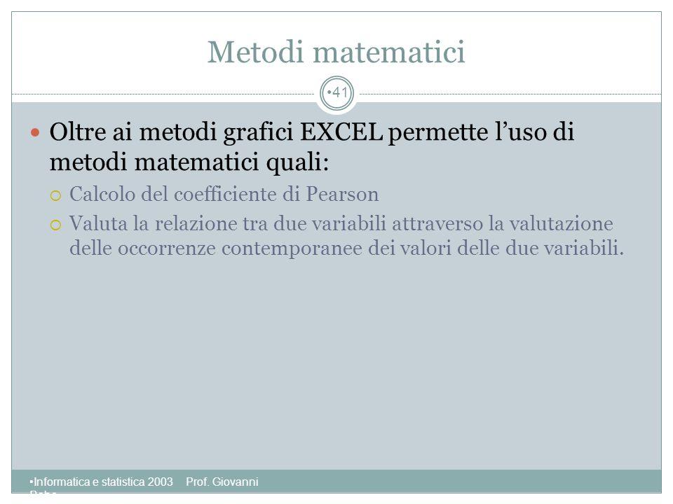 Metodi matematici Oltre ai metodi grafici EXCEL permette l'uso di metodi matematici quali: Calcolo del coefficiente di Pearson.