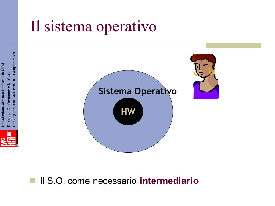 Il sistema operativo Sistema Operativo HW