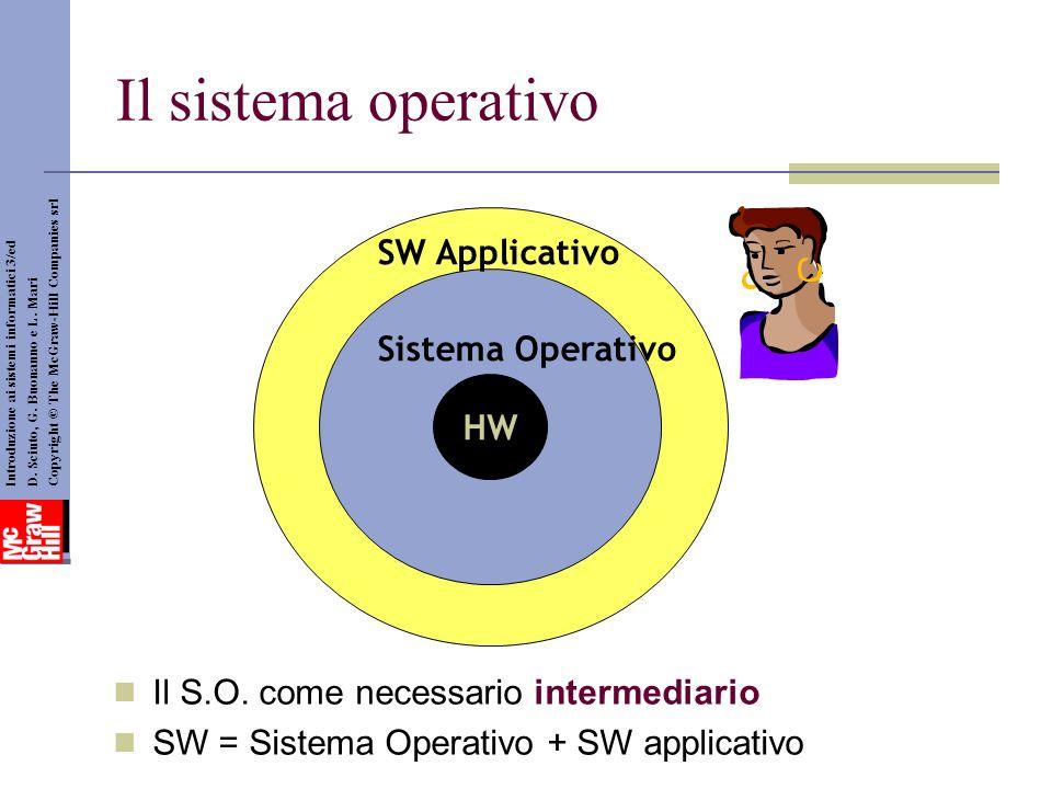 Il sistema operativo SW Applicativo Sistema Operativo HW