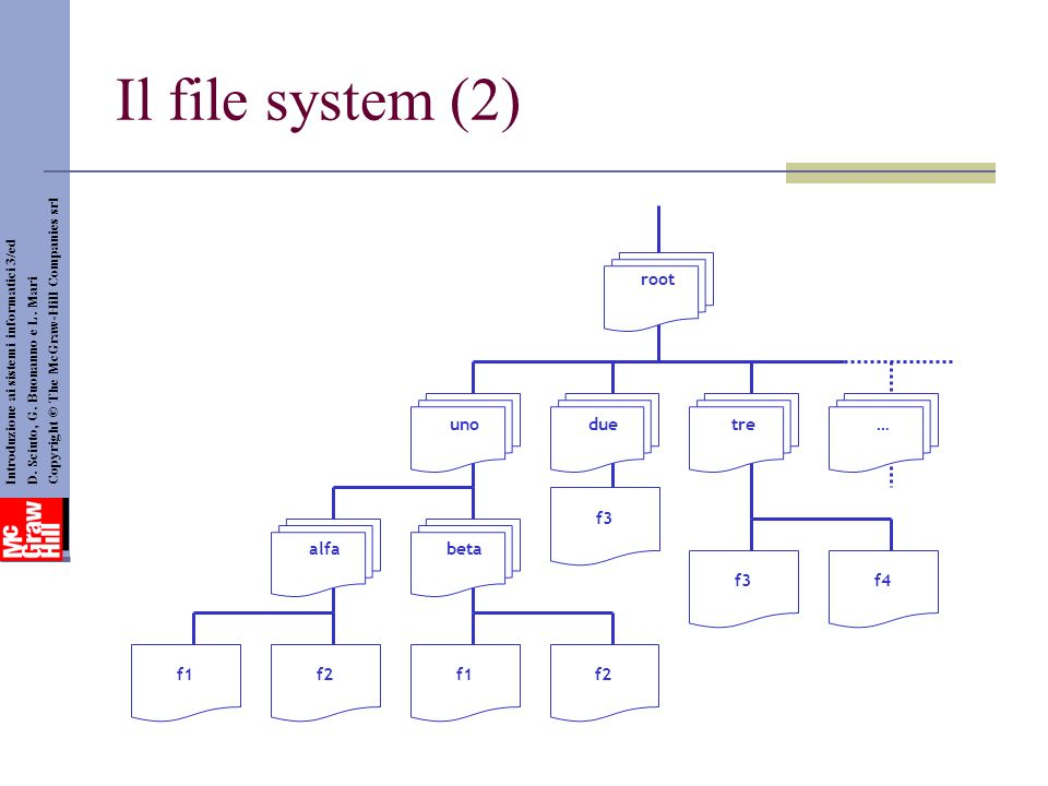 Il file system (2) uno root due tre … alfa beta f1 f2 f3 f4