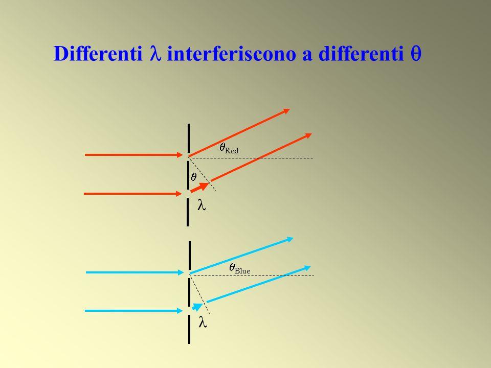 Differenti  interferiscono a differenti 