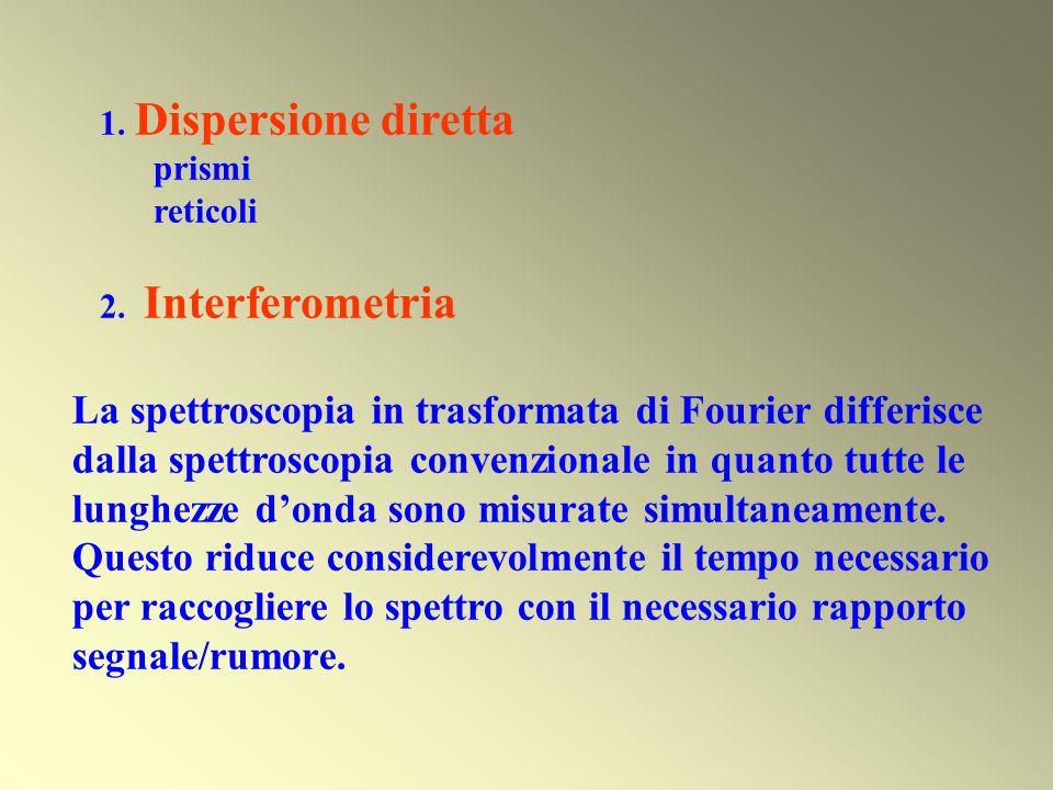 1. Dispersione diretta prismi. reticoli. 2. Interferometria.