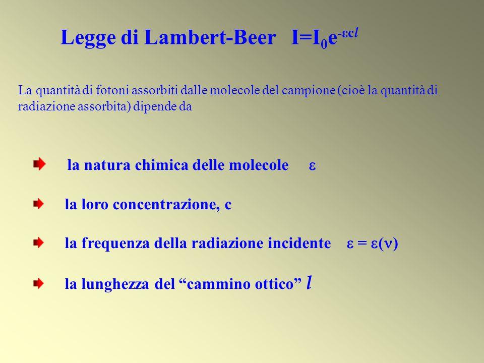 Legge di Lambert-Beer I=I0e-εcl