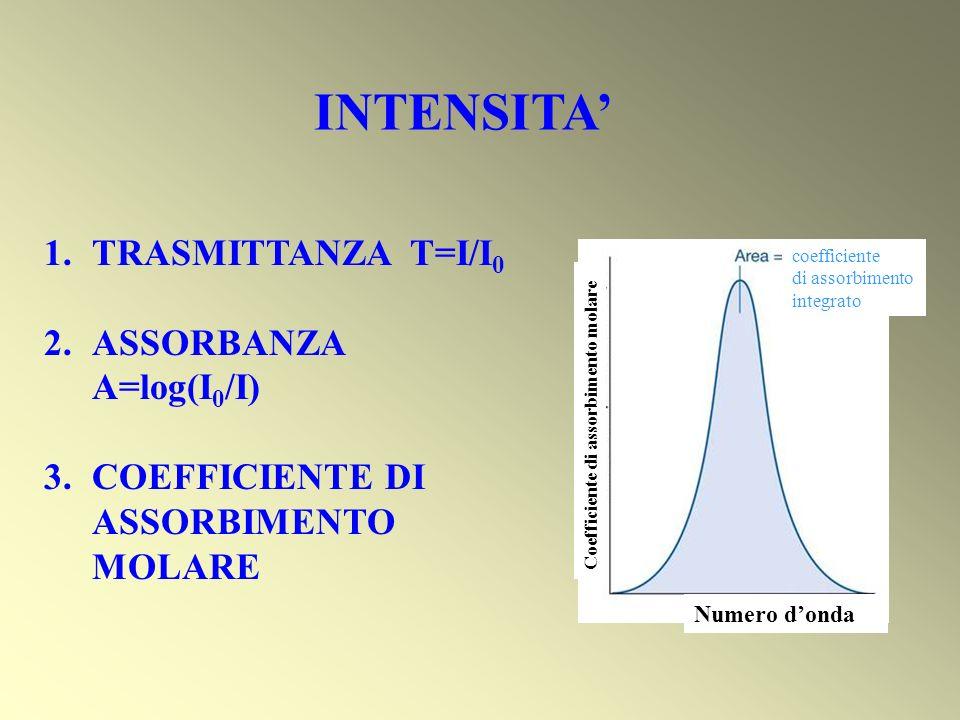 INTENSITA' TRASMITTANZA T=I/I0 ASSORBANZA A=log(I0/I)