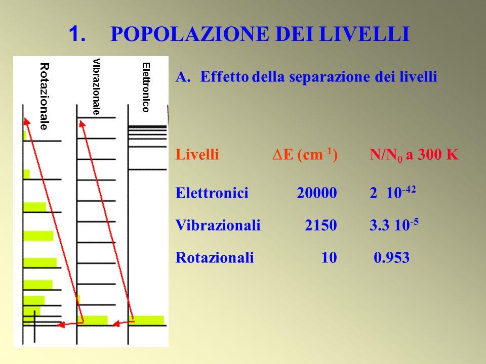 1. POPOLAZIONE DEI LIVELLI