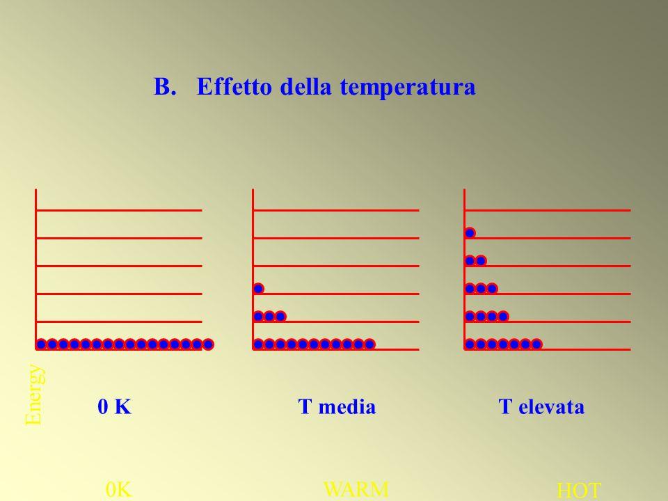 B. Effetto della temperatura
