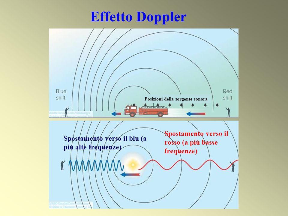 Effetto Doppler Spostamento verso il rosso (a più basse frequenze)