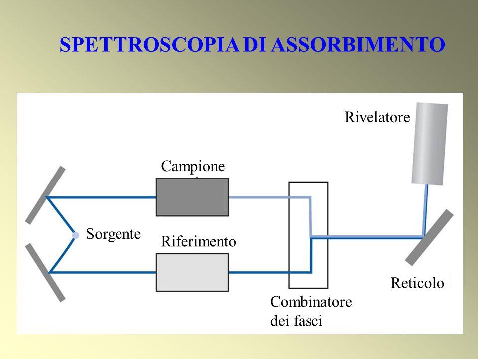 SPETTROSCOPIA DI ASSORBIMENTO