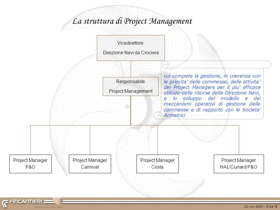 La struttura di Project Management