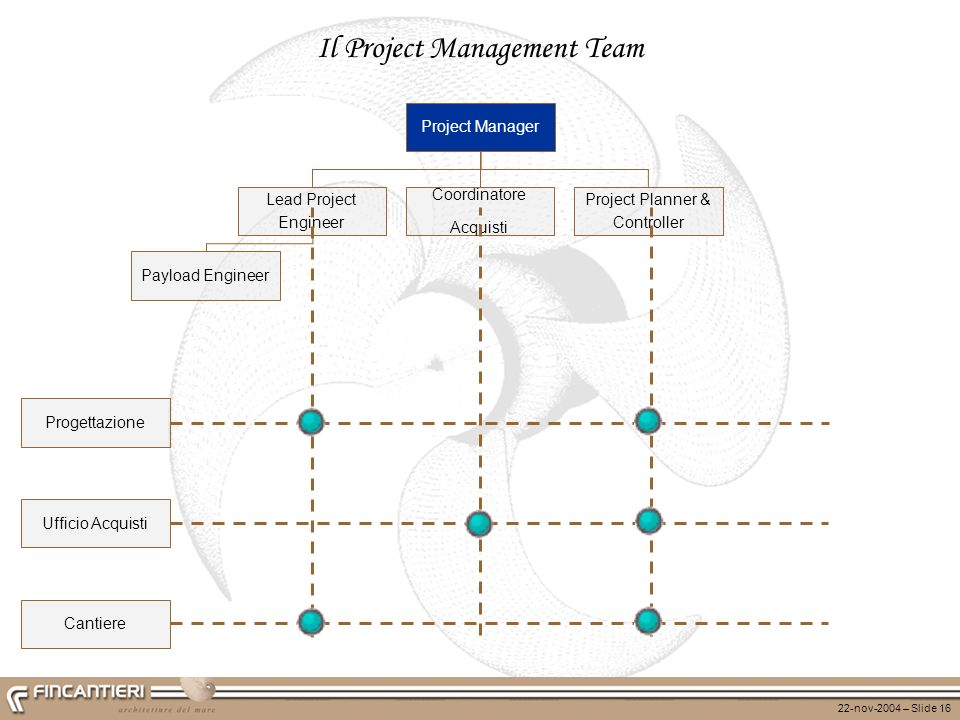 Il Project Management Team