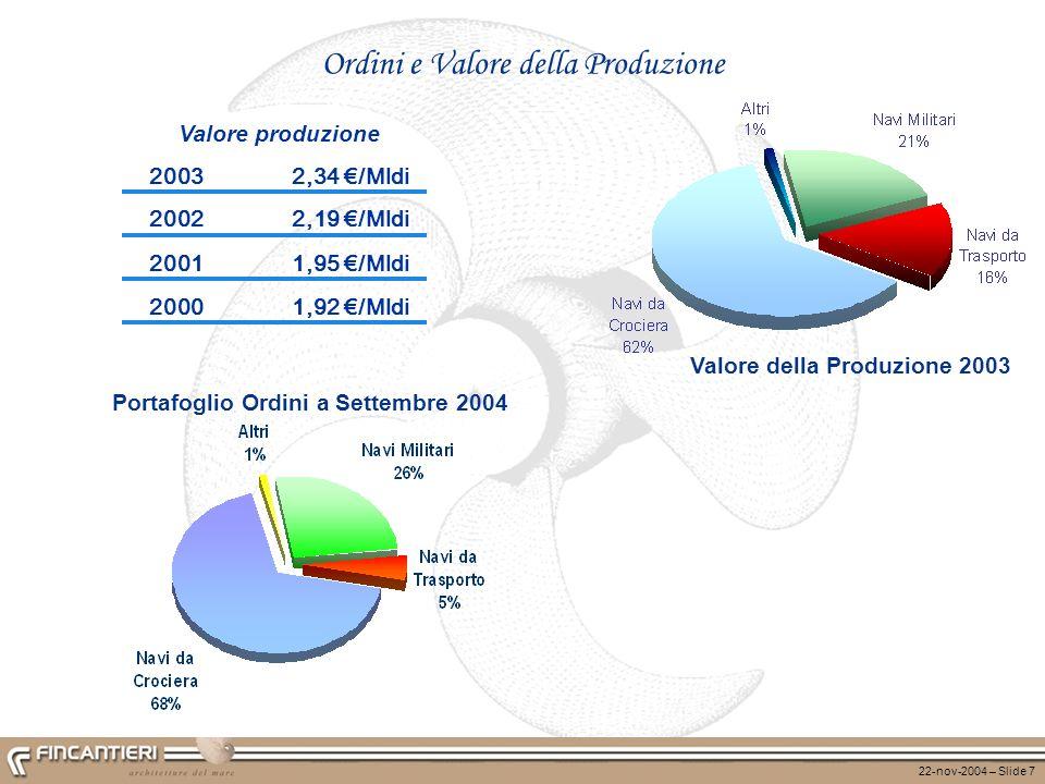 Valore della Produzione 2003 Portafoglio Ordini a Settembre 2004