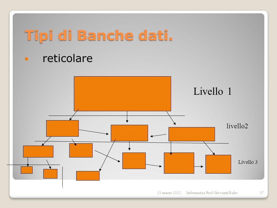 Tipi di Banche dati. reticolare Livello 1 livello2 Livello 3