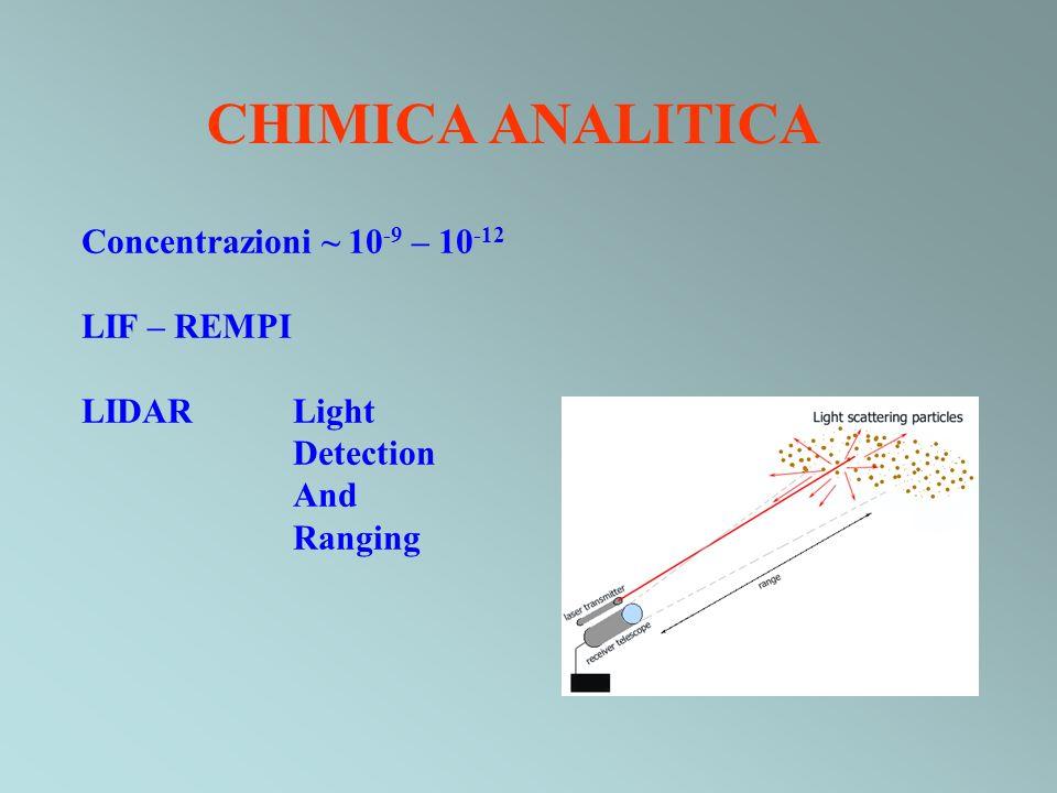 CHIMICA ANALITICA Concentrazioni ~ 10-9 – 10-12 LIF – REMPI