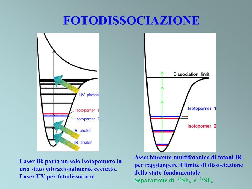 FOTODISSOCIAZIONE Assorbimento multifotonico di fotoni IR per raggiungere il limite di dissociazione dello stato fondamentale.