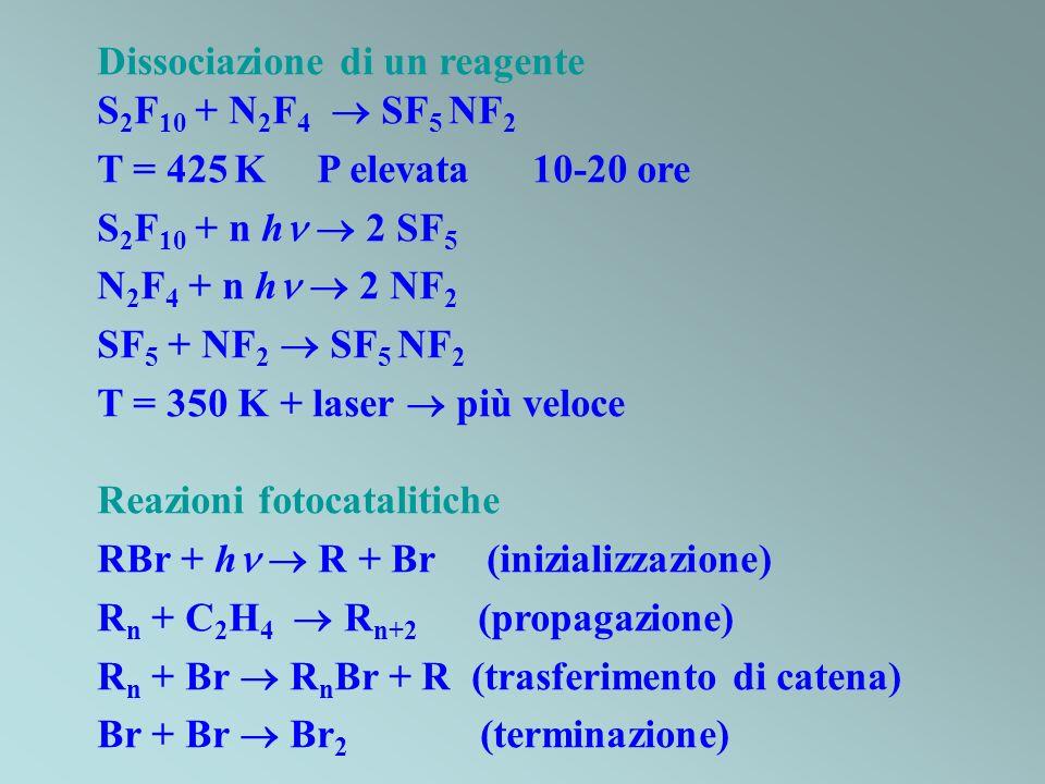 Dissociazione di un reagente