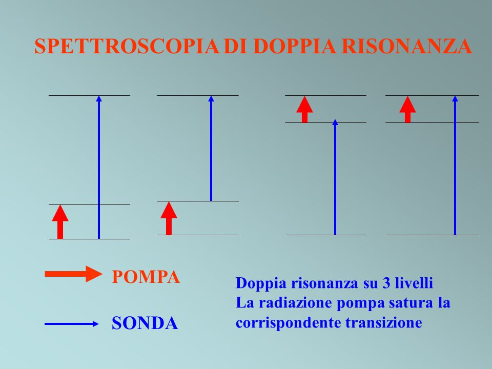 SPETTROSCOPIA DI DOPPIA RISONANZA
