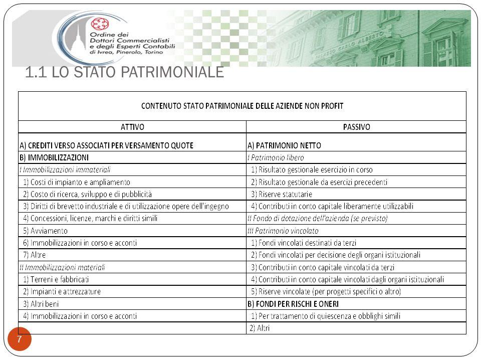 1.1 LO STATO PATRIMONIALE