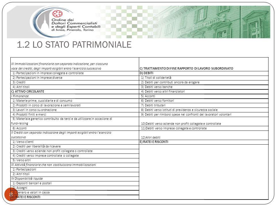 1.2 LO STATO PATRIMONIALE III Immobilizzazioni finanziarie con separata indicazione, per ciascuna.