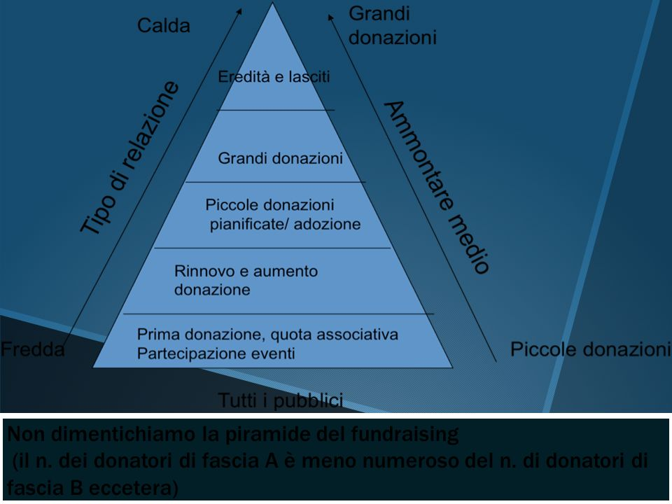 Non dimentichiamo la piramide del fundraising