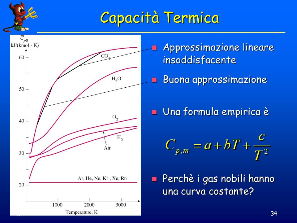 Capacità Termica Approssimazione lineare insoddisfacente
