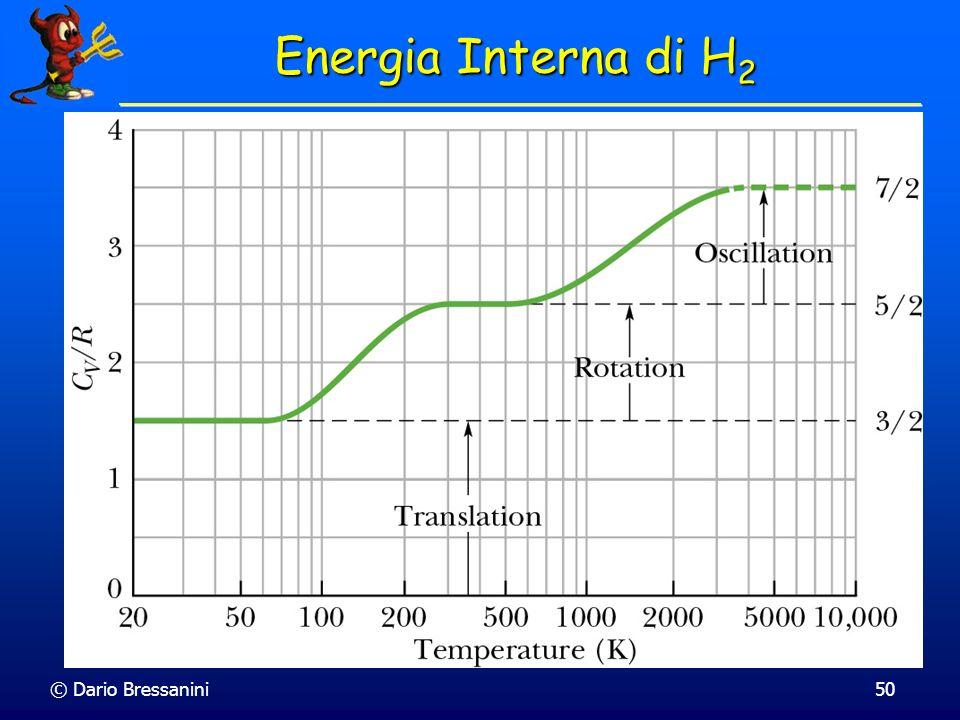 Energia Interna di H2 © Dario Bressanini