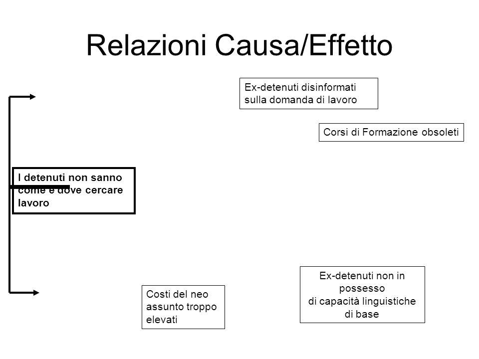 Relazioni Causa/Effetto