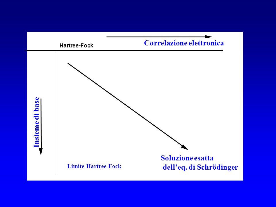 dell'eq. di Schrödinger Correlazione elettronica