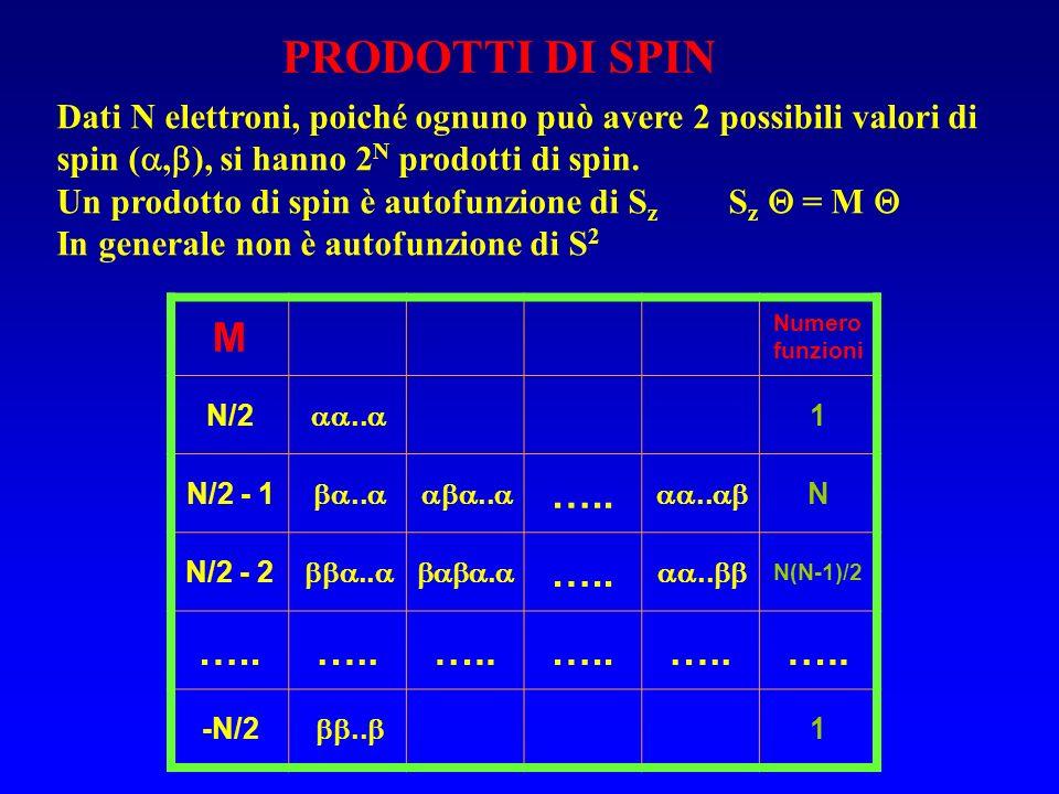 PRODOTTI DI SPIN Dati N elettroni, poiché ognuno può avere 2 possibili valori di spin (,), si hanno 2N prodotti di spin.