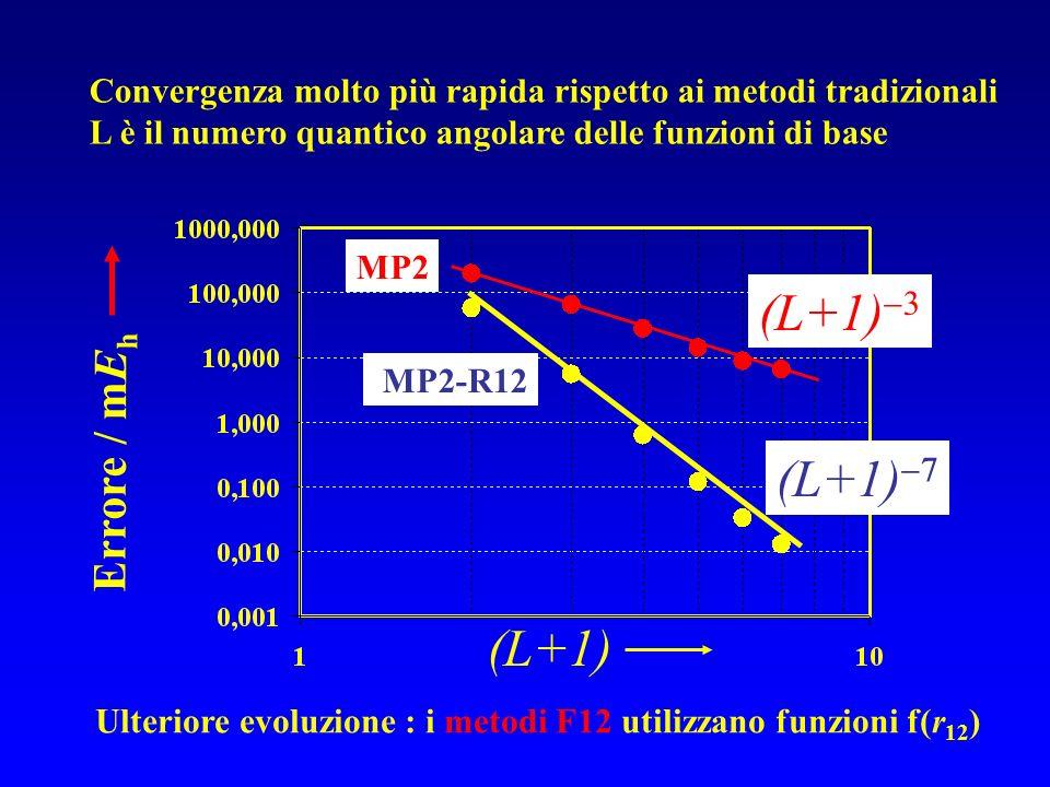 (L+1)3 (L+1) (L+1) Errore / mEh