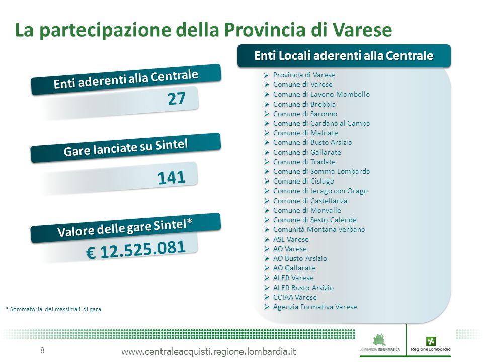 La partecipazione della Provincia di Varese