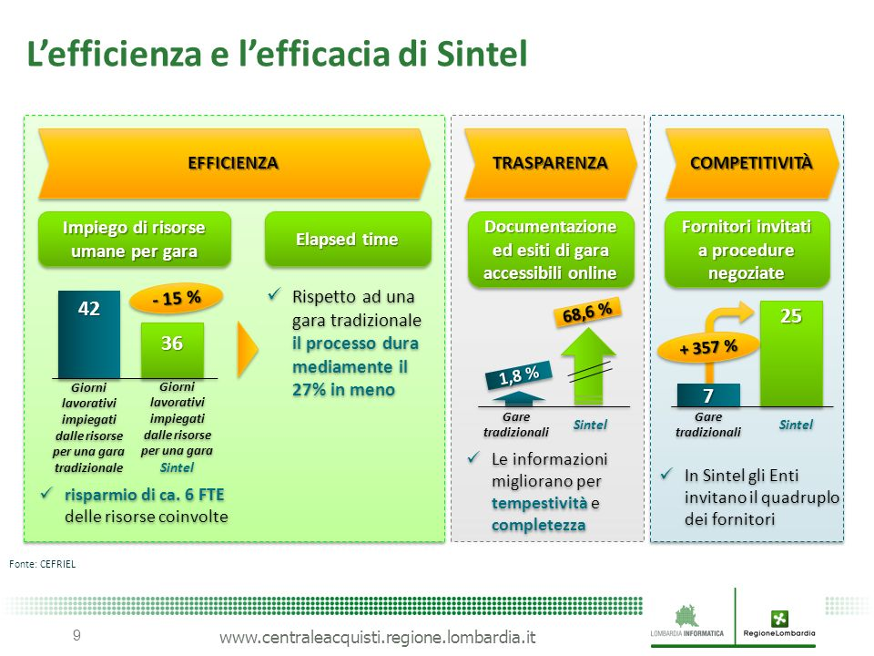 L'efficienza e l'efficacia di Sintel