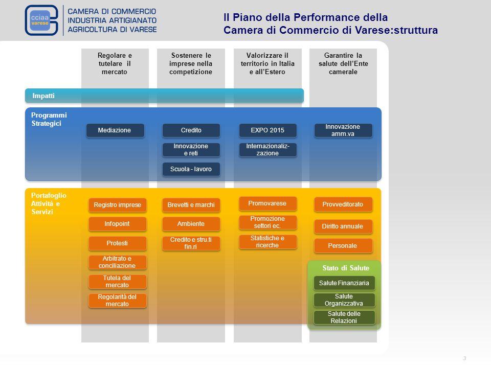 Il Piano della Performance della