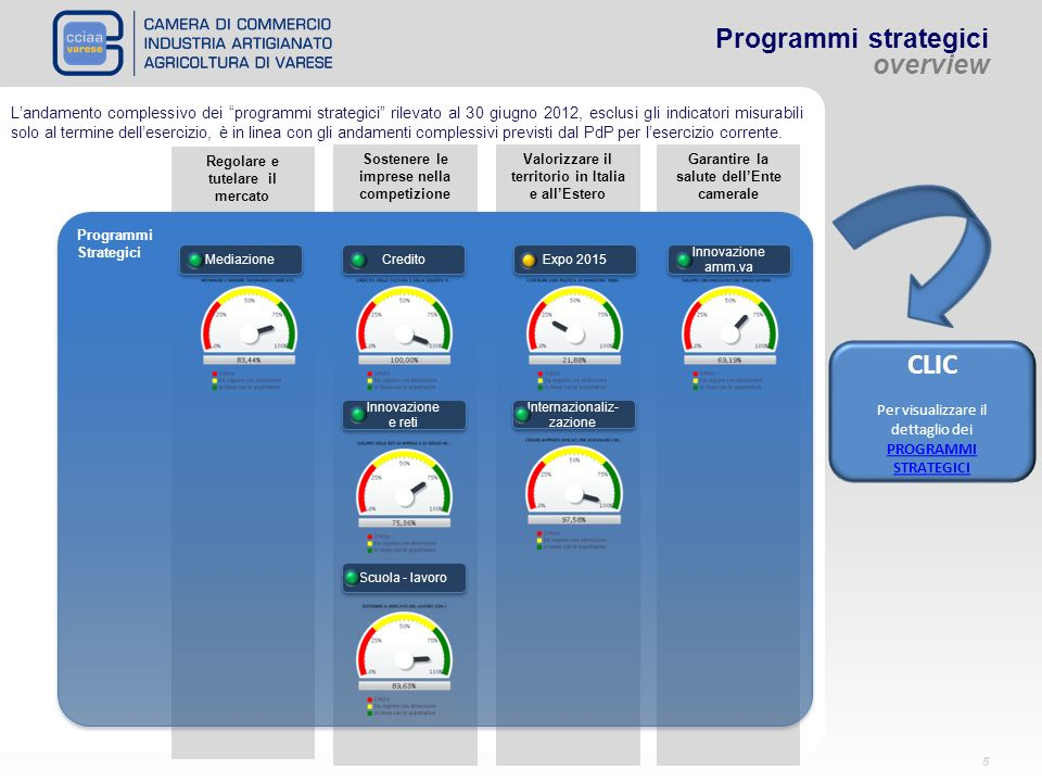 CLIC Programmi strategici overview