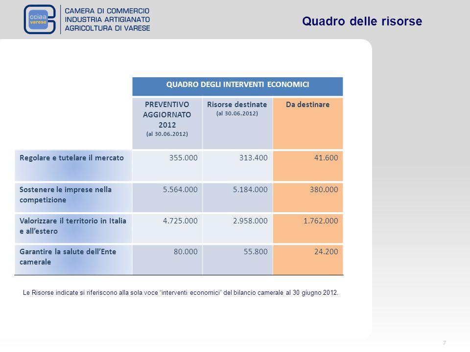 QUADRO DEGLI INTERVENTI ECONOMICI PREVENTIVO AGGIORNATO 2012