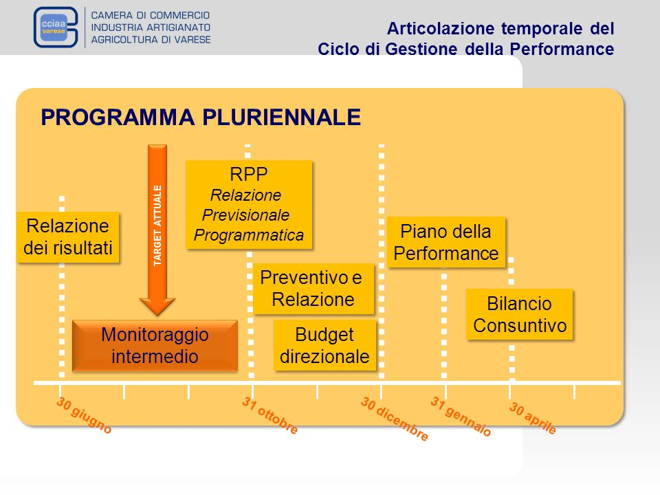 Articolazione temporale del Ciclo di Gestione della Performance