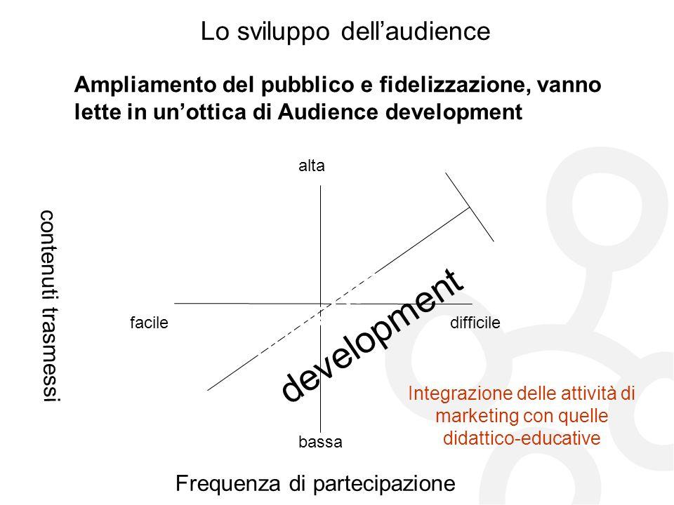 Lo sviluppo dell'audience