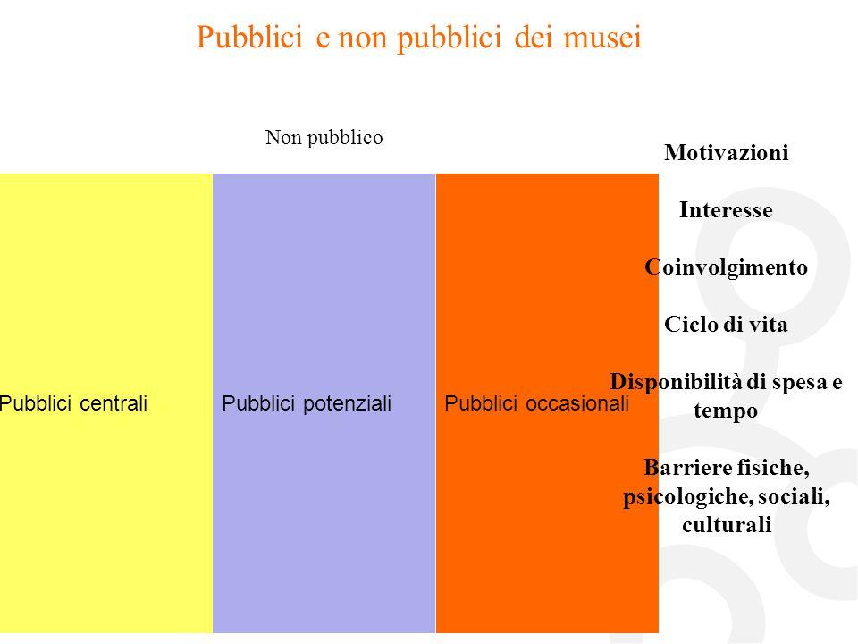 Pubblici e non pubblici dei musei