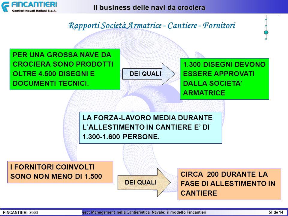 Rapporti Società Armatrice - Cantiere - Fornitori